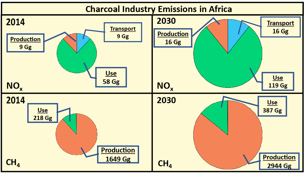 Charcoal industry air pollution paper published